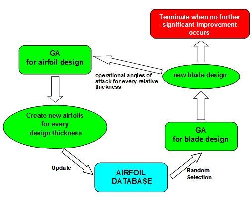Design of Airfoils
